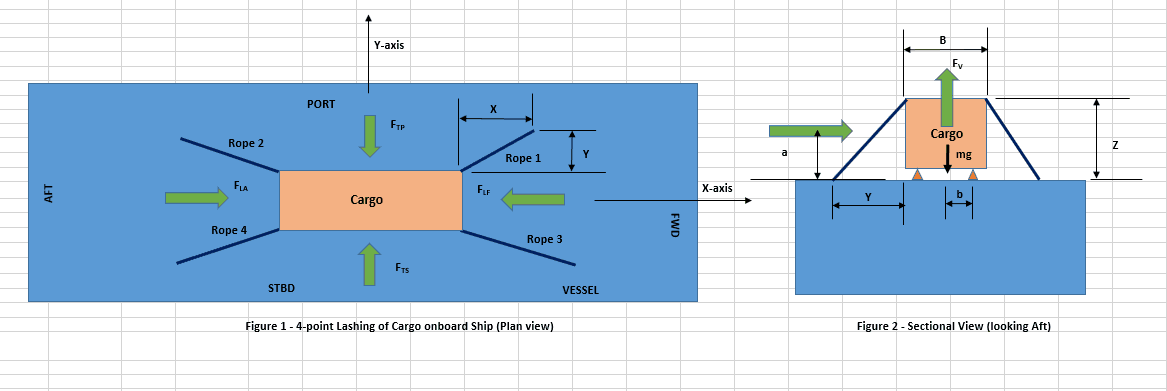 Designing a simple 4-point lashing system for a Deck Cargo